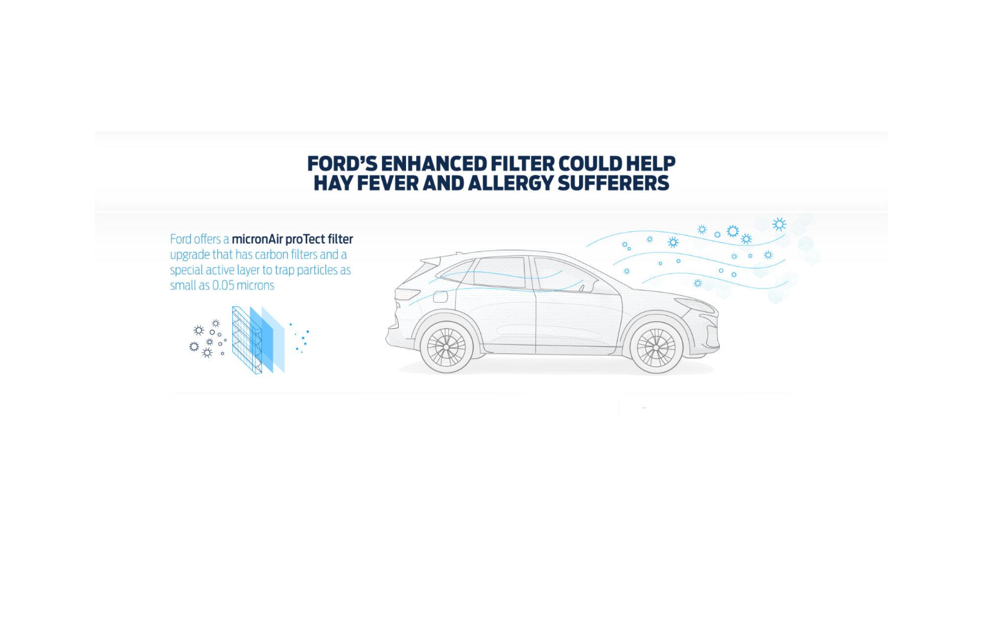Un filtre à air Ford contre le rhume des foins, les allergies et les virus