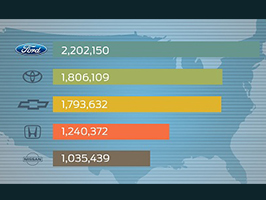 Négy éve az élen az USA-ban a Ford
