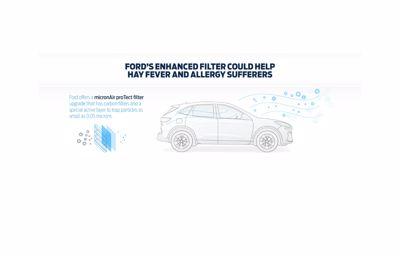 Ford luchtfilter tegen hooikoorts, allergieën en virussen