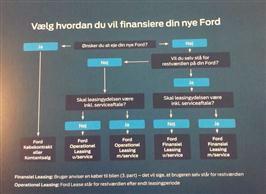 Varevognsfinansiering uden omveje!
