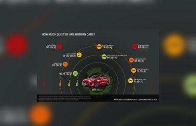 Den nye Kuga Plug-in Hybrid er mere støjsvag end nogensinde