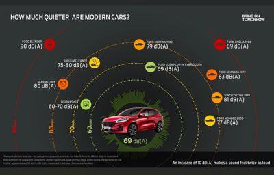 """Ford haluaa tehdä autoista hiljaisempia uuden """"kuiskausstrategian"""" avulla"""
