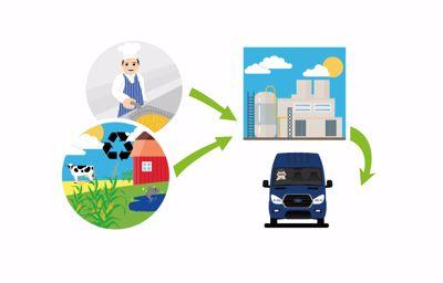 Après l'E85, Ford explore de nouveaux biocarburants à partir d'huiles de friture pour ses utilitaires Transit