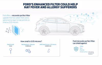 Ford présente son filtre à air pour lutter contre les virus et réduire les allergies