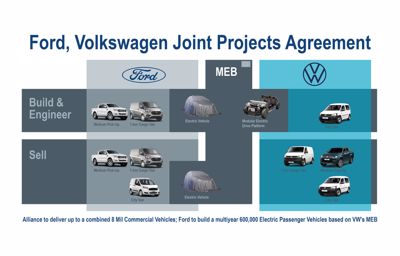Ford et Volkswagen signent un accord pour le développement commun de véhicules utilitaires, de véhicules électrifiés et sur la conduite autonome