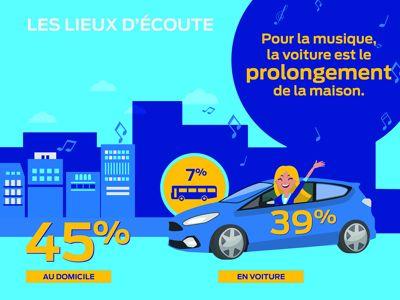 La voiture, deuxième maison des Français pour écouter de la musique