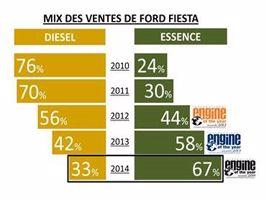 L'EcoBoost a boosté les ventes de véhicules Essence chez Ford