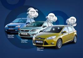 Ford bryter 100-gramsgrensen for C02-utslipp i bensindrevet