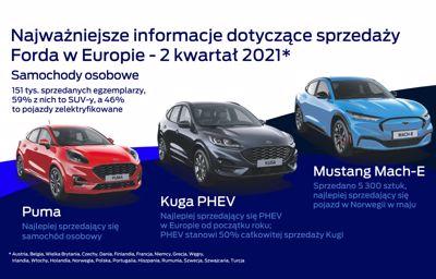 Świetna sprzedaż Forda w Europie.
