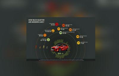 """Ford presenterar nu """"Whisper Strategy"""", en satsning som ska göra fordon ännu tystare"""
