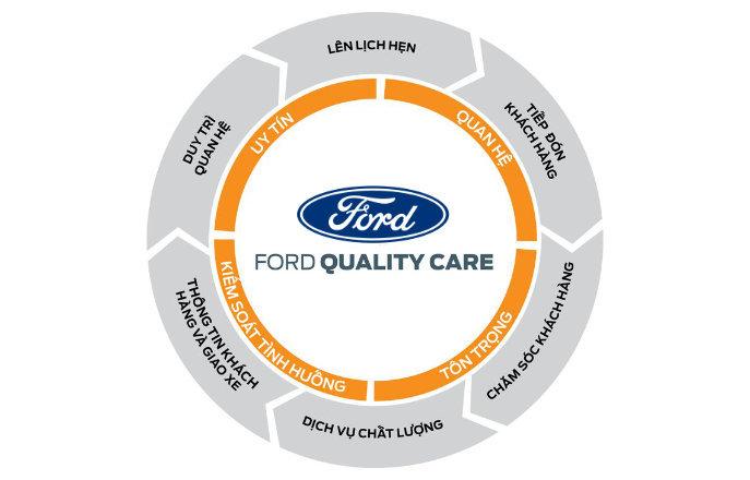 Dịch vụ Bảo hành Bảo dưỡng Uy tín tại City Ford